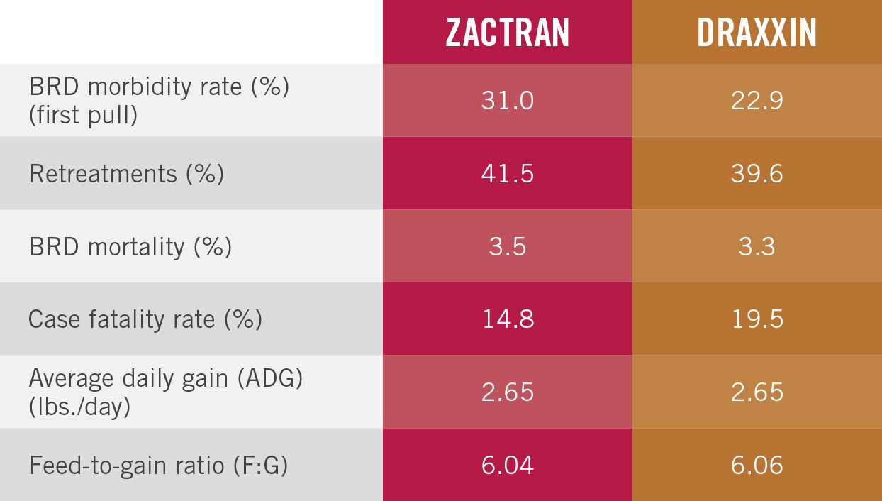 Zactran compares favorably to Draxxin for control of BRD.
